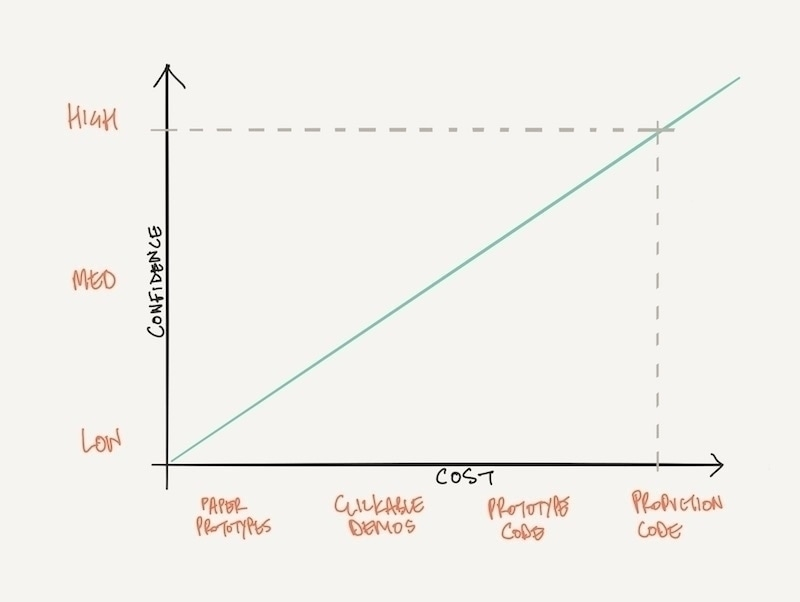 Confidence vs applicablefidelity graph